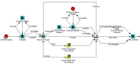 oracle order management workflow oracle order management using oracle workflow in oracle