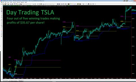 ultimate swing trader toptradetools ultimate breakout traders offer free