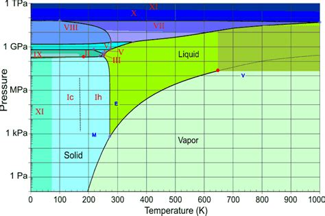 phase diagram for water physical chemistry does everything exist as a gas at p