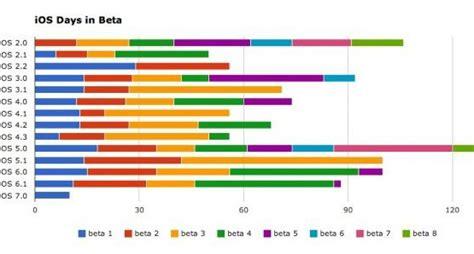 wann kommt ios update statistik wann kommt die n 228 chste ios 7 beta iphone