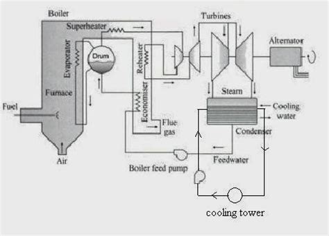 layout plan of thermal power plant electrical engineering sparks