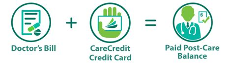 CareCredit  Pay My Provider   Lifestyle Dental