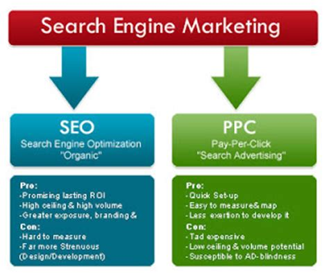 Seo Marketing Company - seo knowledge on page and page optimization
