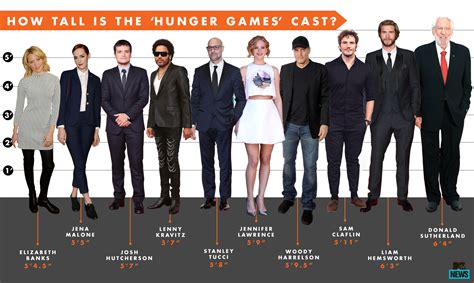 actor game game hunger games cast height chart who is the vertical