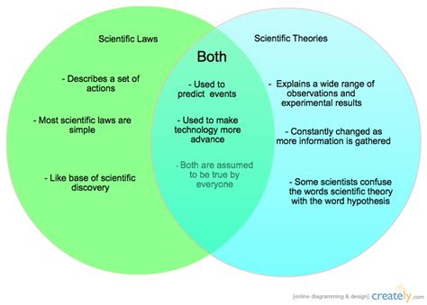 venn diagram of hypothesis and theory scientific laws and theories venn diagram creately