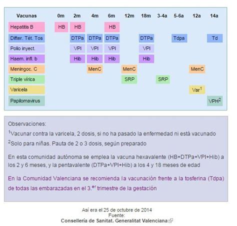 ajd a febrero 2016 en comunidad valenciana vacunaci 243 n infantil as 237 son los nuevos calendarios