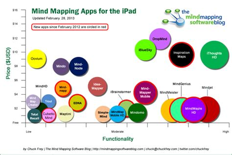 a comparison of mind mapping apps for the a comparison of mind mapping apps for the 2013