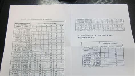 tabla de retenciones en argentina la diputaci 243 n aprueba la tabla de retenciones aplicables