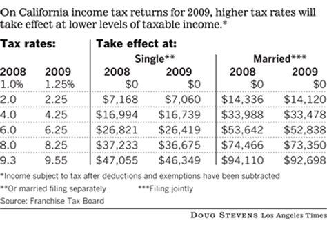 California Tax Tables by Bob Brinker Fan Club 2009 California Tax Rates