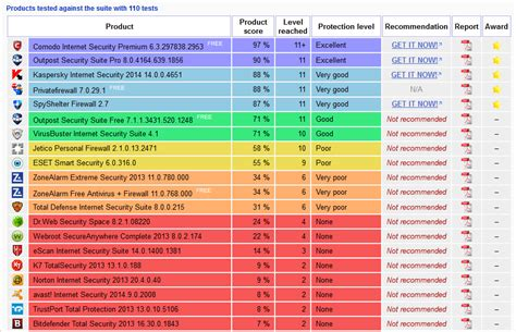firewall test comodo security in the matousec proactive challenge