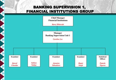what is bank supervision ppt team reserve bank of fiji organisation structure