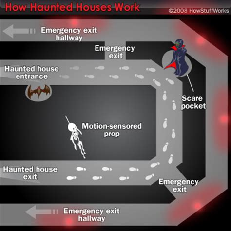 haunted house layout plans haunted house design howstuffworks