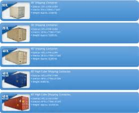 Shipping Container Iso Shipping Container Dimensions Related Keywords Iso