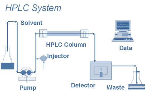 high performance liquid chromatography diagram chromatography biochemistry for medics lecture notes