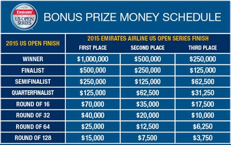 Us Open Winnings Money - tennis un ch 232 que record pour le vainqueur de l us open 2015