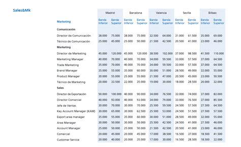 tabla de salarios por profesiones salarios en marketing cu 225 nto cobran los profesionales del