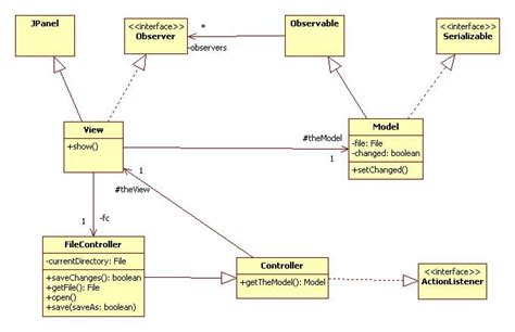 java swing mvc instantiating the model view controller architecture