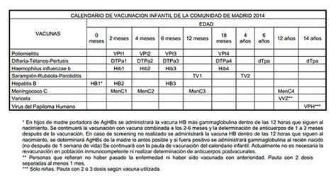 Calendario Vacunas Madrid Calendario De Vacunaci 243 N Infantil En La Comunidad De Madrid