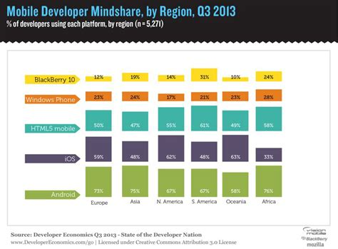 Android And Ios Development by Why Developers Choose Android Android Authority
