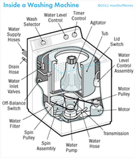 whirlpool ultimate care ii washer parts diagram whirlpool ultimate care ii washer parts diagram whirlpool