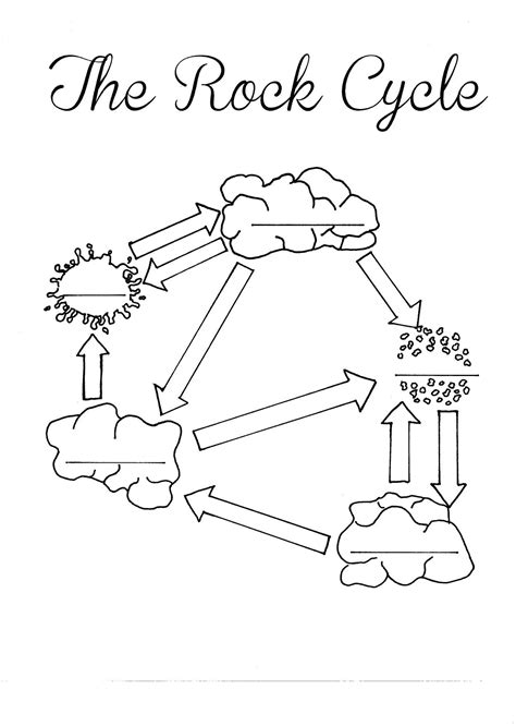 The Rock Cycle Blank Worksheet - Fill in as you talk about