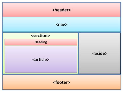web page sections understanding the proper way to lay out a page with html5