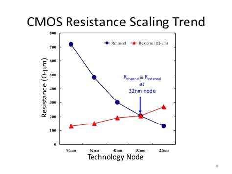 cmos transistor as resistor cmos scaling on resistive component 2012