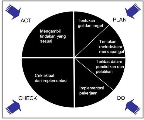 manajemen kualitas manajemen integral