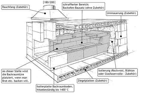 Steinbackofen Selber Bauen Kosten by Holzbackofen Bausatz Zum Selber Bauen