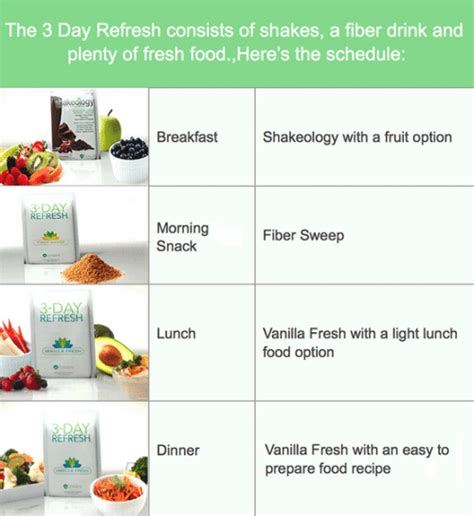 3 day refresh healthy fats list 3 day refresh plan days to fitness