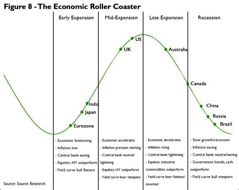 cycle economics and personal finance books where are we in the economic cycle cris
