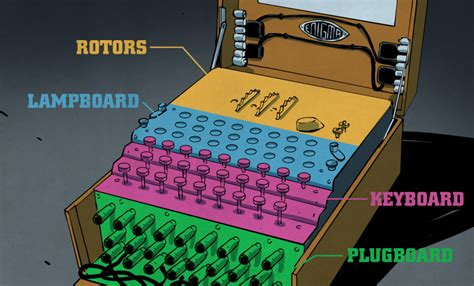 american film enigma machine the enigma enigma how the enigma machine worked hackaday