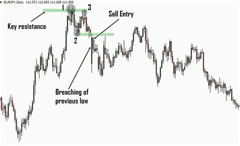 123 reversal pattern scalping powerful reversal trading strategy using the 123 pattern