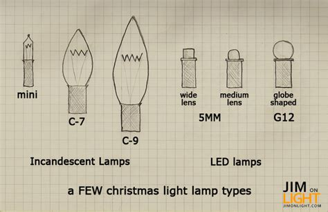 jimonlight s guide to lights part 2 modern l types and sizes jim on light