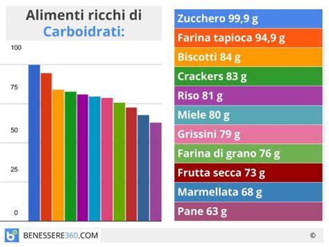 alimenti ricchi di carboidrati carboidrati negli alimenti tabella con il contenuto di