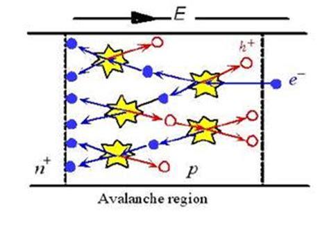 avalanche photodiode geiger mode avalanche photodiode geiger mode 28 images single photon detectors ppt geiger mode apds