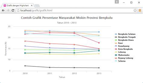 membuat kuesioner berbasis web membuat grafik line berbasis web dengan library highchart