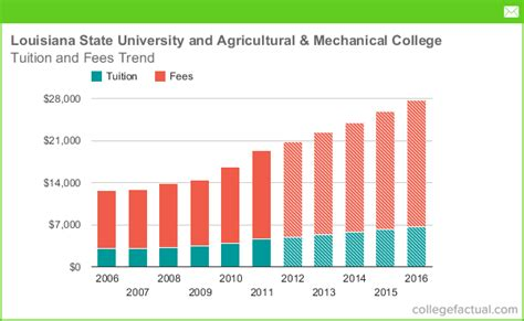 how much to charge for room and board louisiana state and agricultural mechanical college tuition and fees comparison