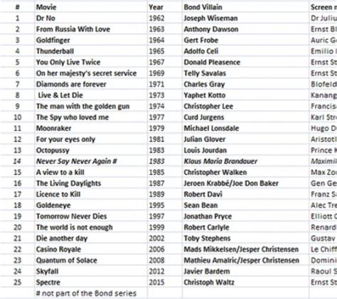 bond themes list james bond s best and worst peter travers ranks all 24