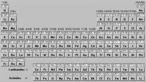 Fe On Periodic Table Microcursus Het Begrip Quot Mol Quot Cursussen En Faq S