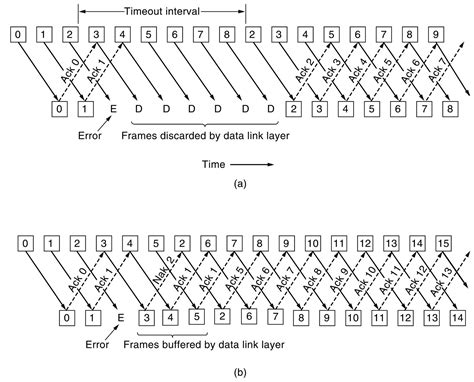 sliding window protocol diagram continuous arq continuou arq
