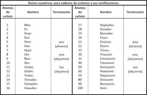 quimica organica nombre de las cadenas alcanos qu 237 mica en tu idioma