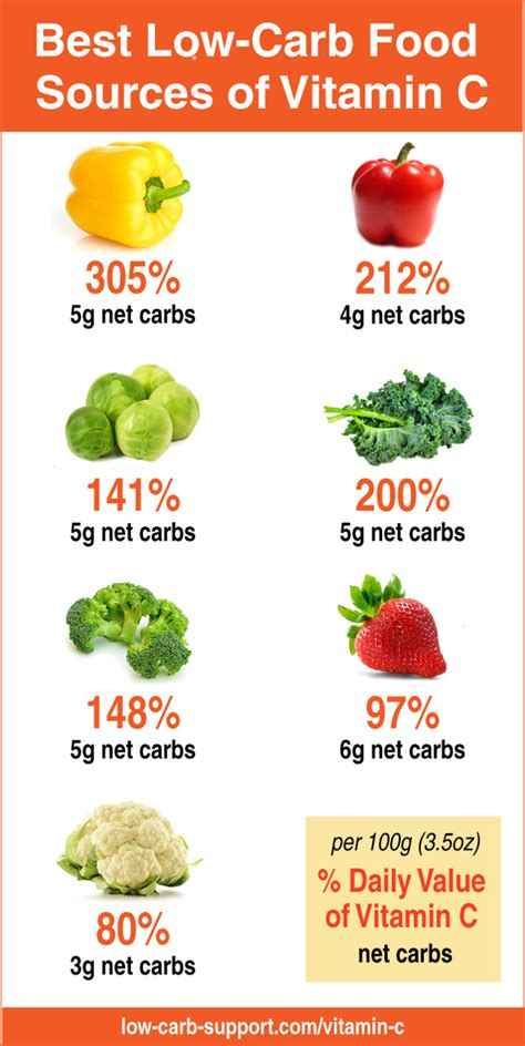 vegetables high in vitamin c best low carb sources of vitamin c low carb support