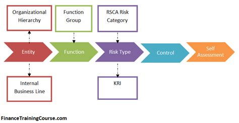 rcsa risk control self assessment