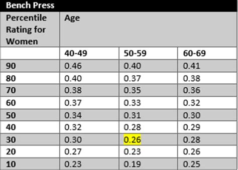 bench press normative data the best 28 images of bench press percentile strength