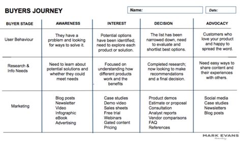How To Nurture Sales By Creating A Buyer S Journey Buyer Journey Template