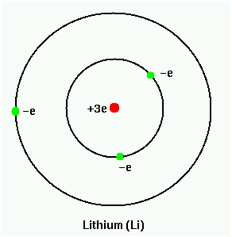 lithium atom diagram lithium atom