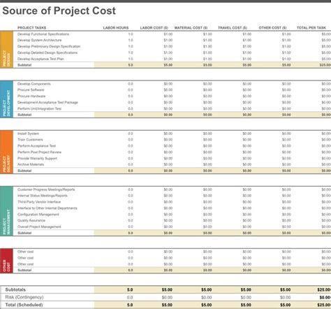 cost budget template project budget template free premium