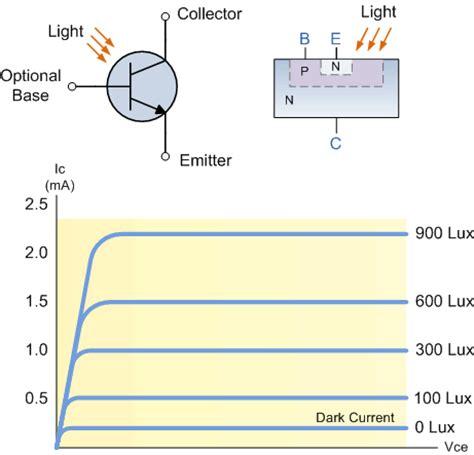 photodiode vs photoresistor photoresistor vs photodiode 28 images sensors free text high performance cmos light detector