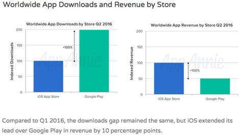 Play Store Vs App Store Revenue Apple S Ios App Store Now Generating 4x Revenues Per App